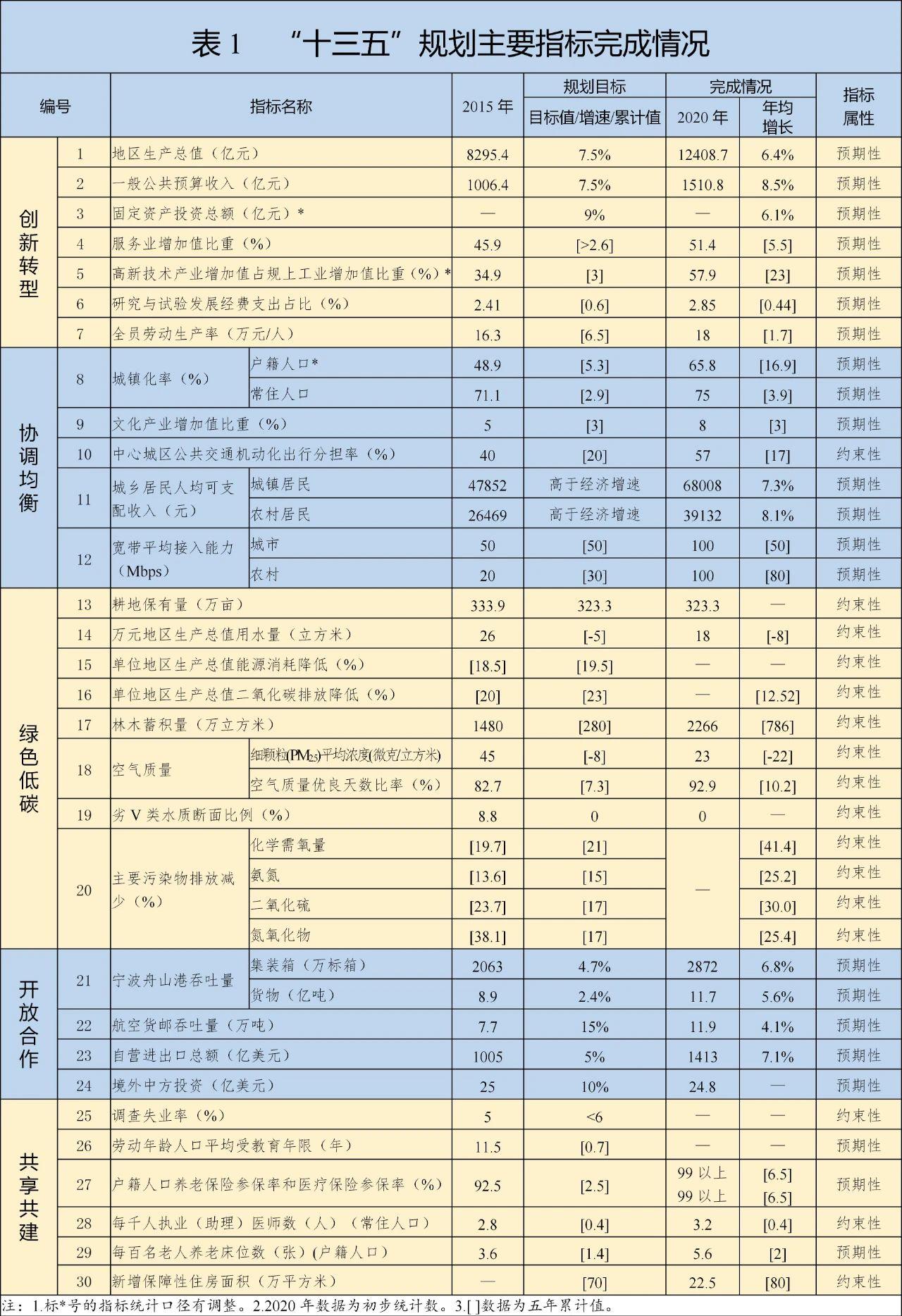宁波市十四五规划全文